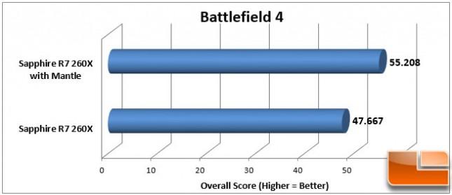 Battlefield 4 Mantle