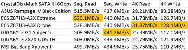 CrystalDiskMark SATA III 6Gbps Performance