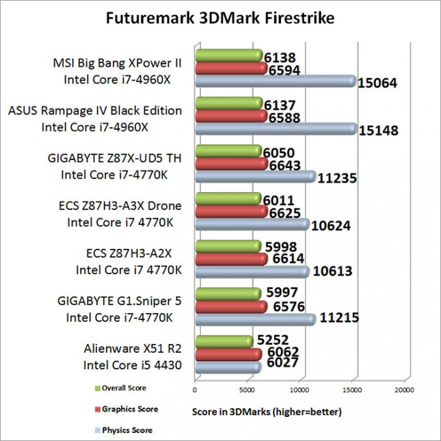 3DMark Firestrike Benchmark Results-results