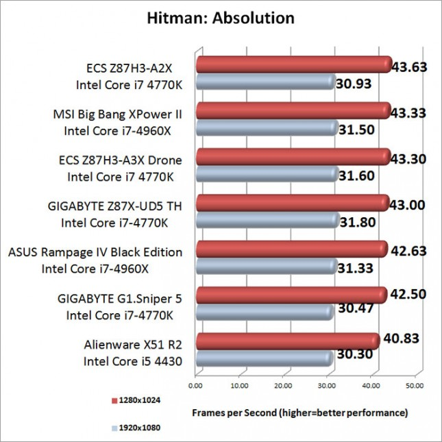 Hitman Absolution Benchmark Results-results