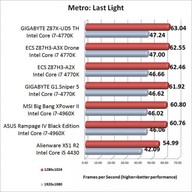 Metro Last Light Benchmark Results-results