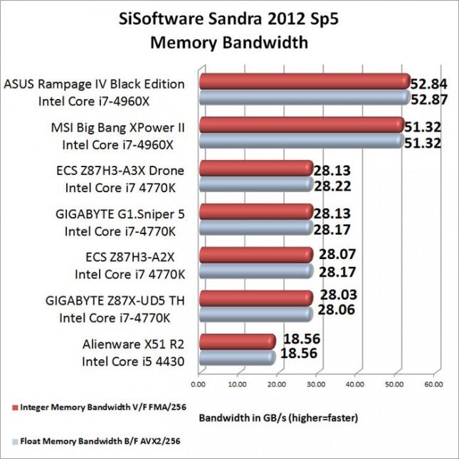 SiSoftware Sandra Memory Benchmark Results-results