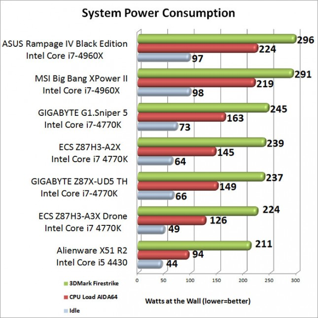 GIGABYTE Z87X-UD5 TH System Power Consumption