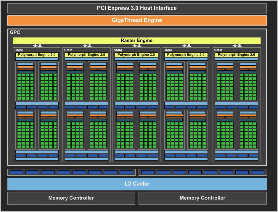 Nvidia Geforce Gtx 750 Ti 2gb Video Card Review