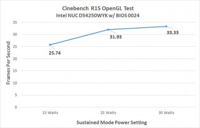 Cinebench R15 OpenGL Benchmark