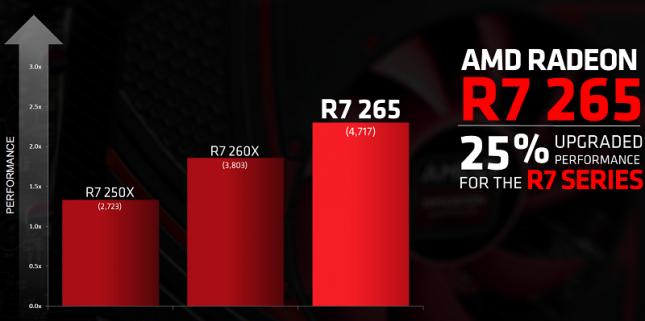 radeon-r7-265-performance