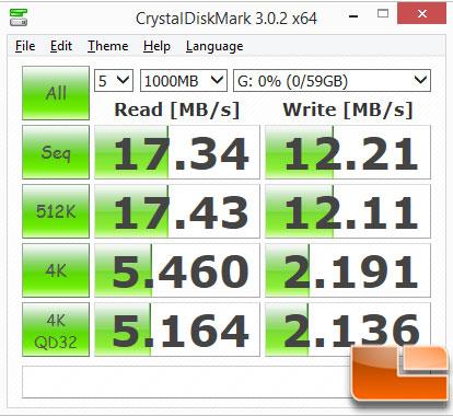 SanDisk Wireless Flash Drive USB CrystalDiskMark
