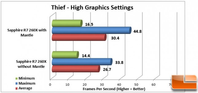 Thief Mantle High Graphics