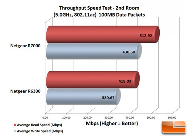 R7000_Speed_2nd_100MB