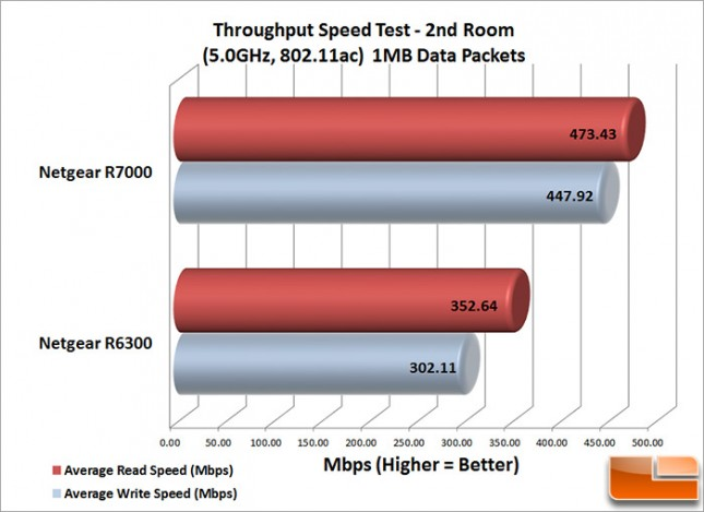 R7000_Speed_2nd_1MB