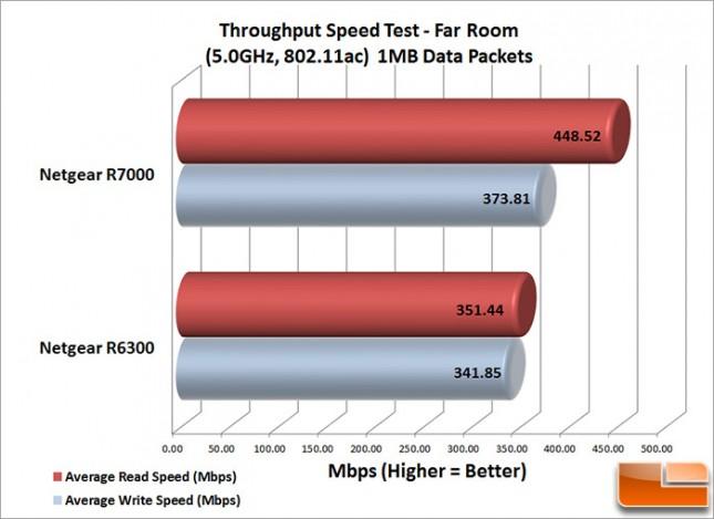 R7000_Speed_Far_1MB