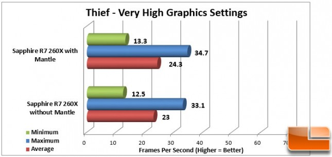 Thief Mantle Very High Graphics