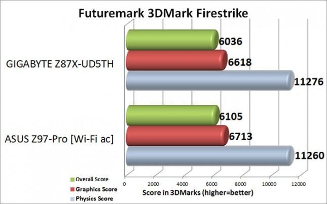 3DMark Firestrike Benchmark Results