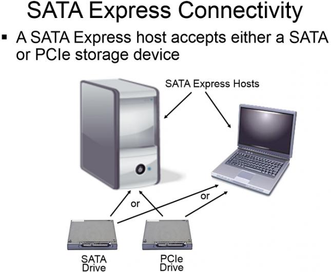 SATAe-Connectivity