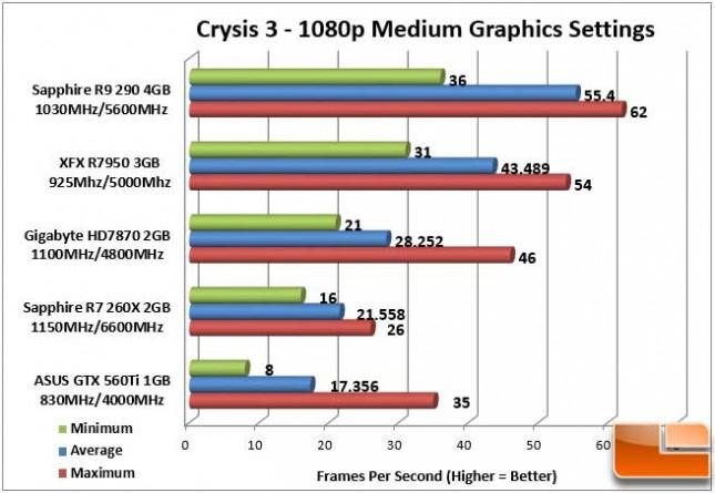 Sapphire Vapor-X R9 290 Crysis 3 1080p