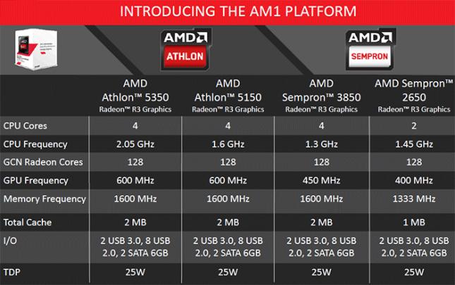 Amd Athlon 5350 Apu And Am1 Platform Review Legit Reviewsamd Am1 Platform Kabini Comes To Socket Fs1b