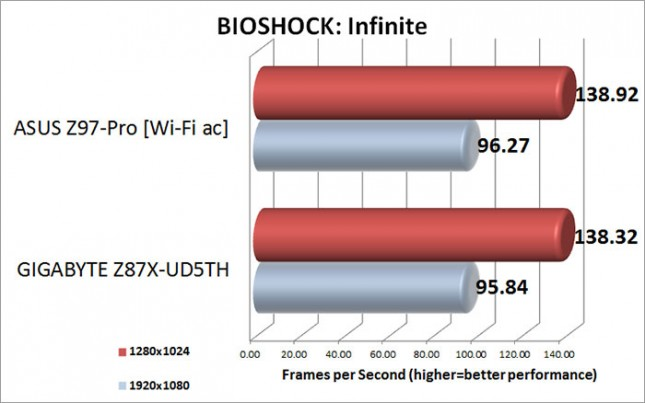 BIOSHOCK Infinite Benchmark Results
