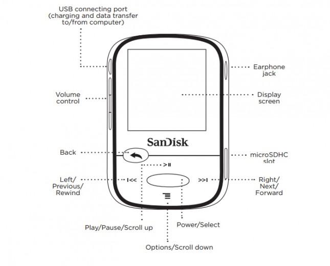 SanDisk Clip Sport Button Layout