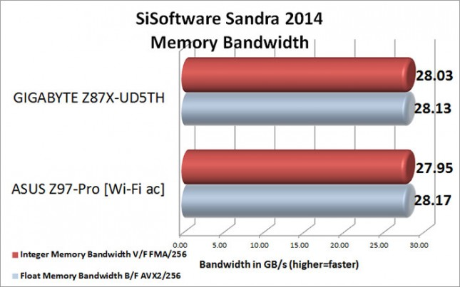 SiSoftware Sandra 2014 Memory Bandwidth Benchmark Results