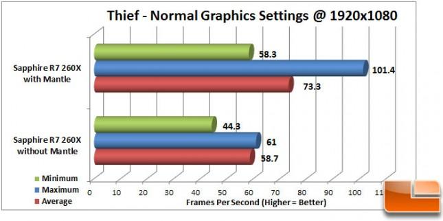 Thief Mantle Normal Intel CPU