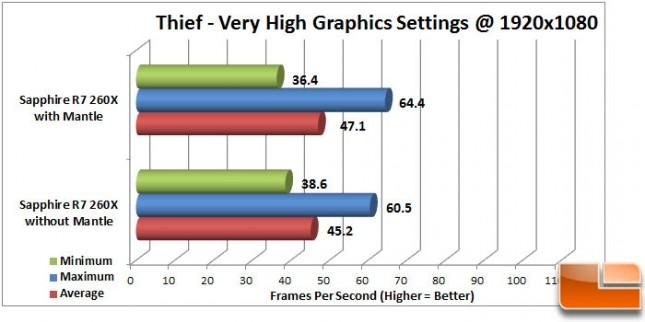 Thief Mantle Very High Intel CPU