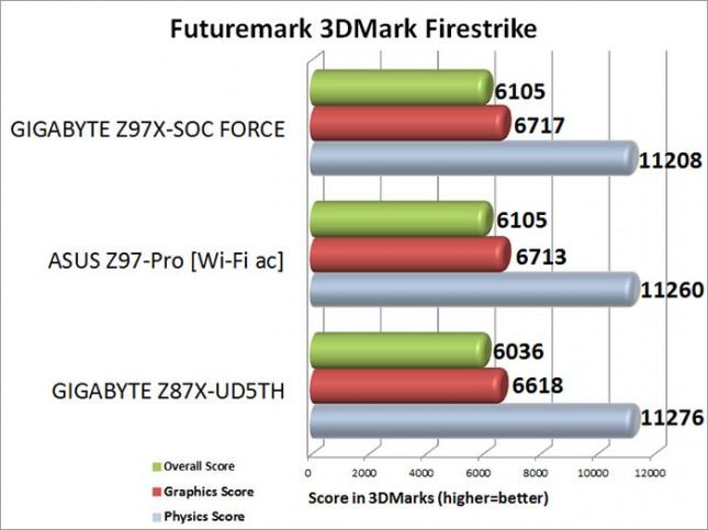 Futuremark 3DMark Firestrike Benchmark Results