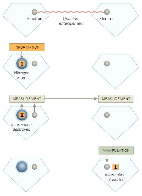 Quantum Entanglement Data Transmission