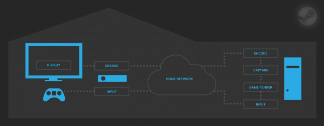 InHome Streaming Diagram