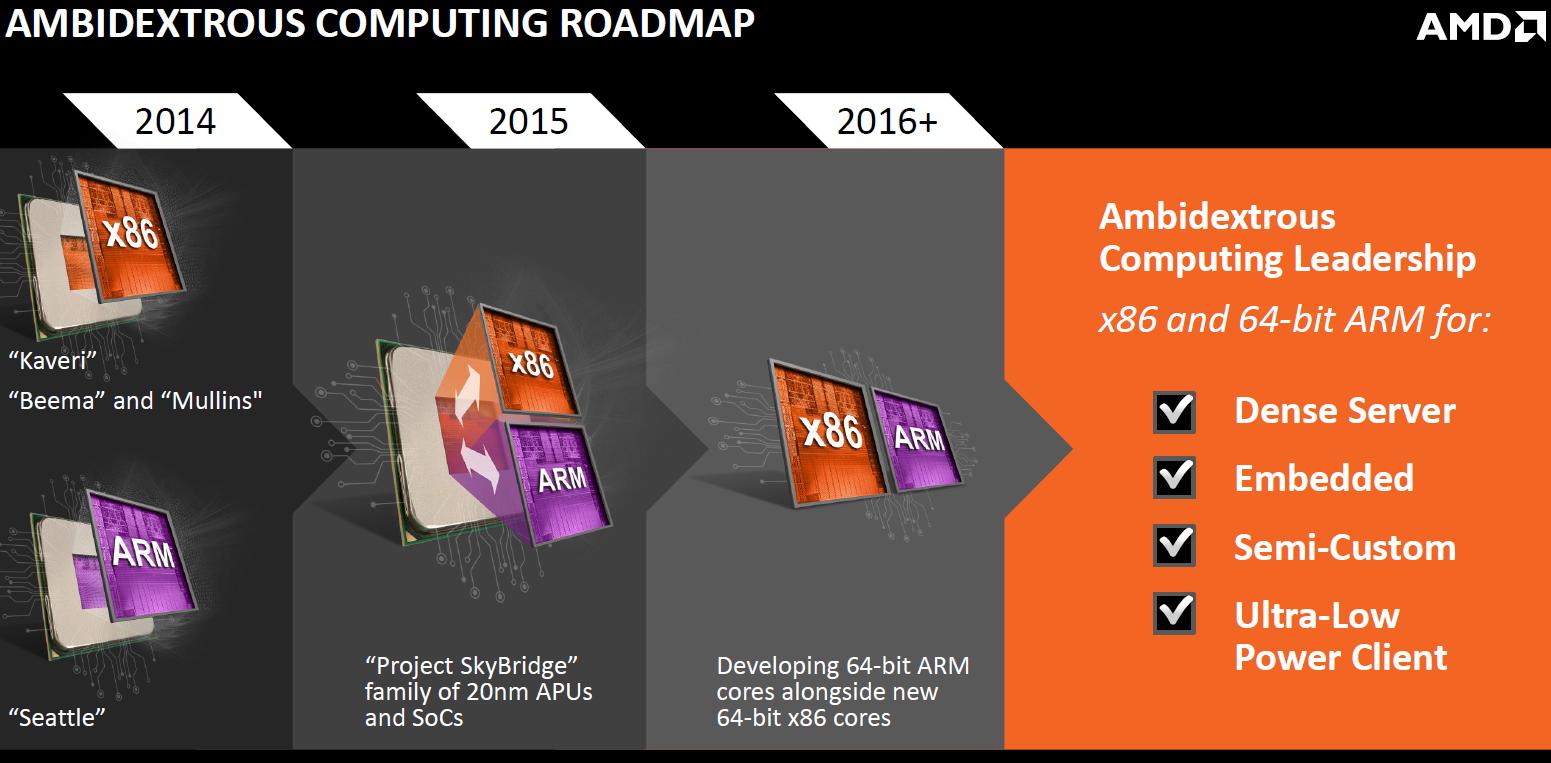AMD Ambidextrous Computing Roadmap Relies on 64-bit ARM