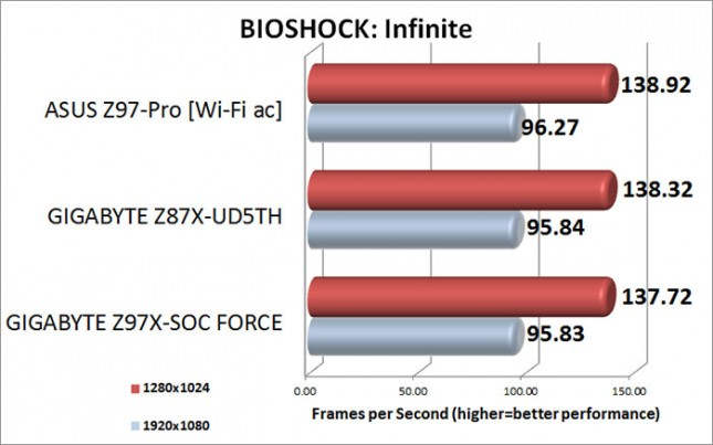 BIOSHOCK: Infinite Benchmark Results
