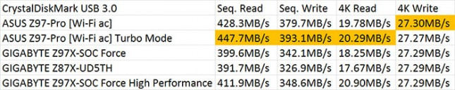 CrystalDiskMark USB 3.0 Performance Results