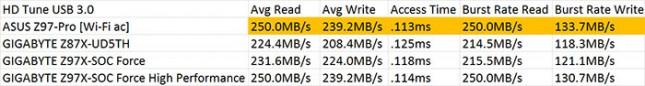 HD Tune 5.50 USB 3.0 Performance Results