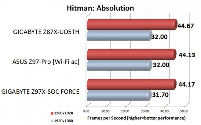 Hitman: Absolution Benchmark Results