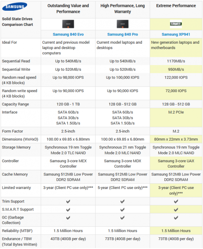 Samsung xp941 Specifications