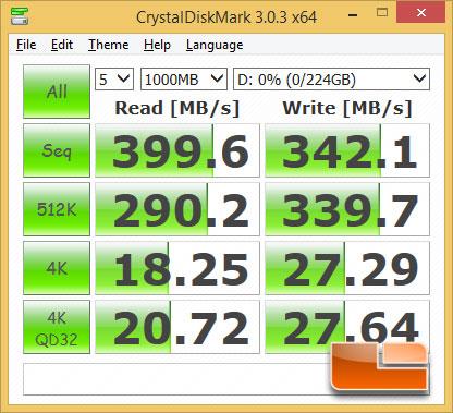 GIGABYTE Z97X-SOC Force USB 3.0 CrystalDiskMark Performance