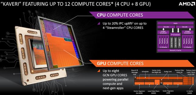 kaveri-12-compute-cores