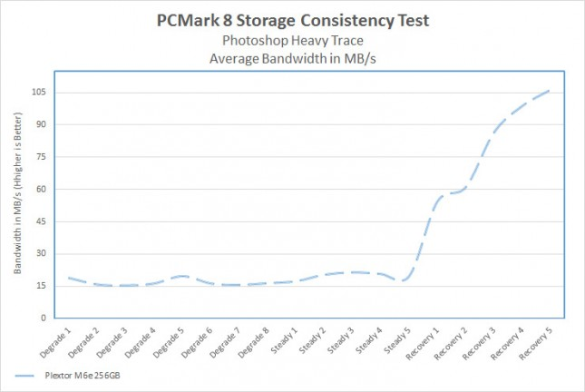 PCMark8 Consistency Test
