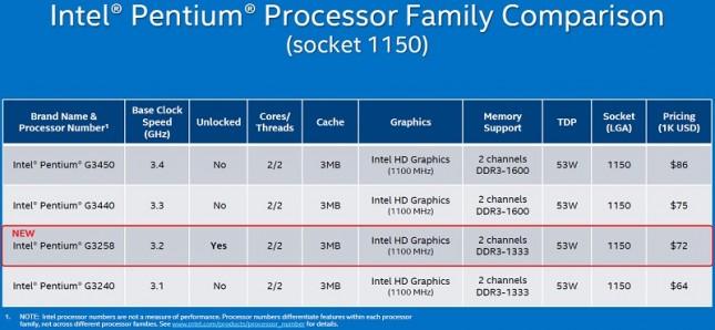 pentium-G3258-pricing