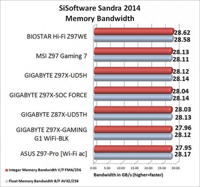SiSoftware Sandra Memory Benchmark Results