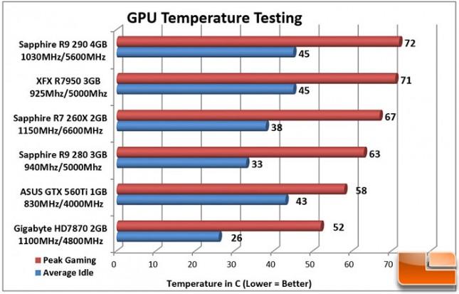 Sapphire-DualX-R9-280-Charts-Temperature