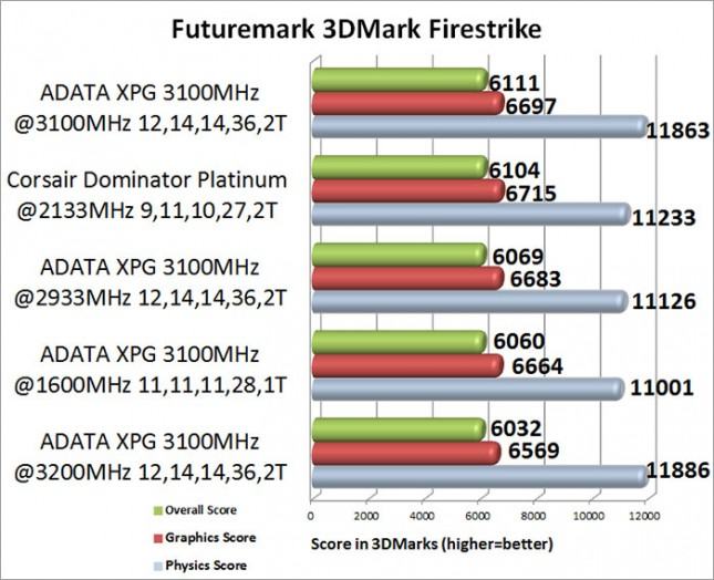 ADATA XPG V2 3100MHz Memory Kit 3DMark Firestrike Benchmark Results