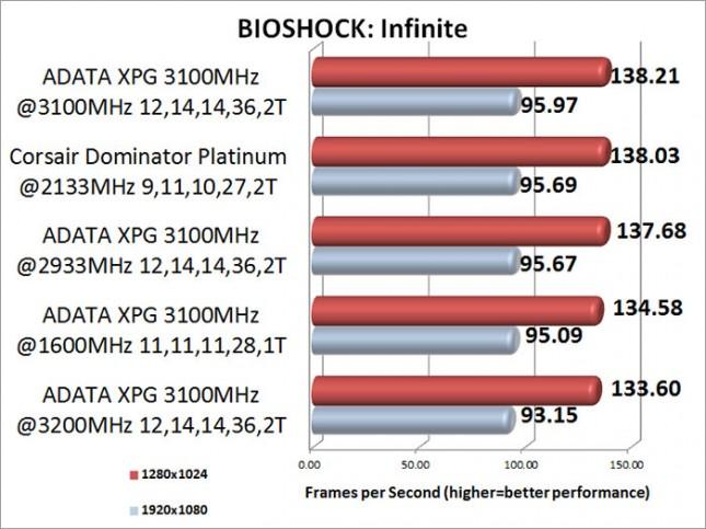 ADATA XPG V2 3100MHz Memory Kit BIOSHOCK Infinite Benchmark Results