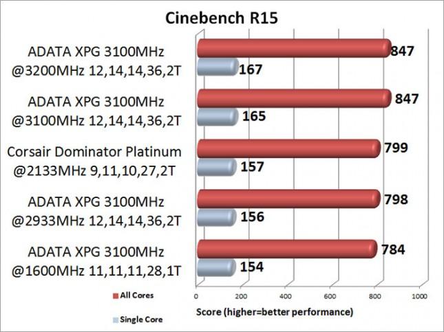 ADATA XPG V2 3100MHz Memory Kit Cinebench R15 Benchmark Results