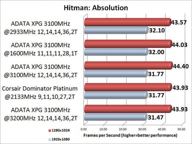 ADATA XPG V2 3100MHz Memory Kit Hitman: Absolution Benchmark Results