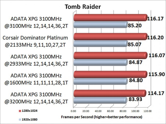 ADATA XPG V2 3100MHz Memory Kit Tomb Raider Benchmark Results