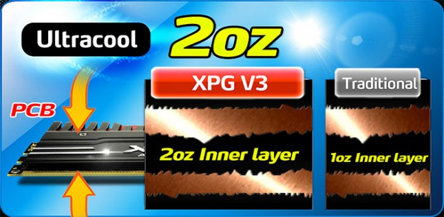 ADATA XPG V3 3100MHz 8GB Memory Kit