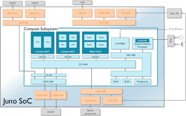 ARM Juno SoC Diagram