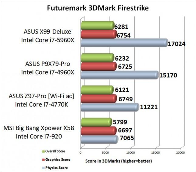 Intel X99 3DMark Firestrike Benchmark Results