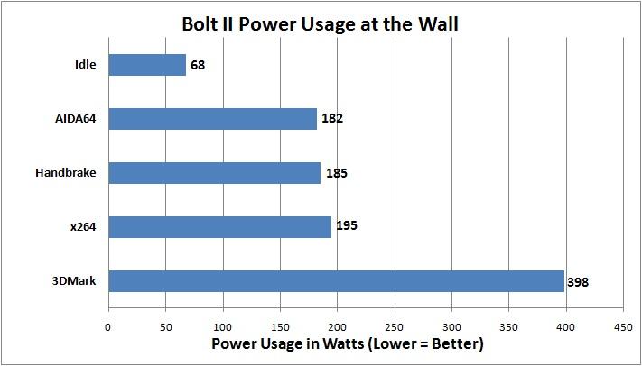 Digital Storm Bolt 2 Power Usage