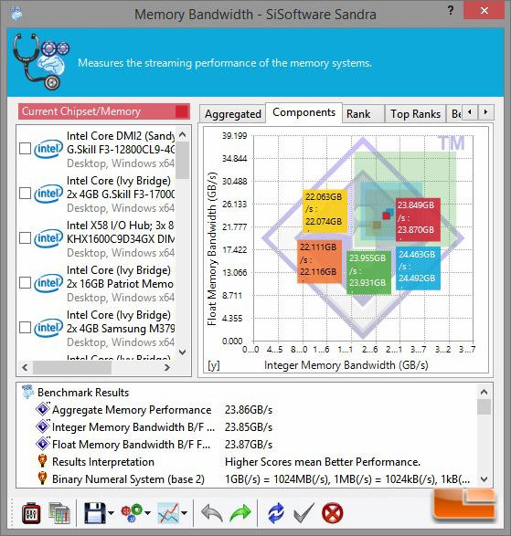 Digital Storm Bolt 2 Sandra Memory Bandwidth